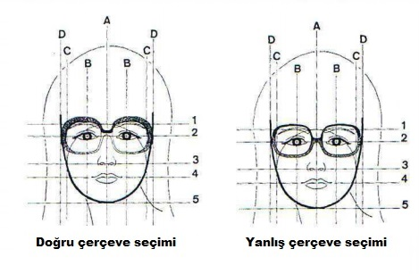 gözlük seçiminde nelere dikkat edilmeli